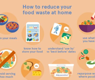 Instructions to diminish food squander at home